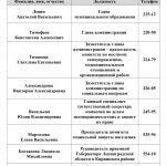 Список должностных лиц киришского муниципального района